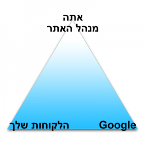 websiteTriangle